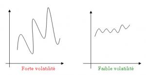 graphique de la volatilité